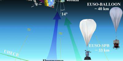 Roadmap for the EUSO program